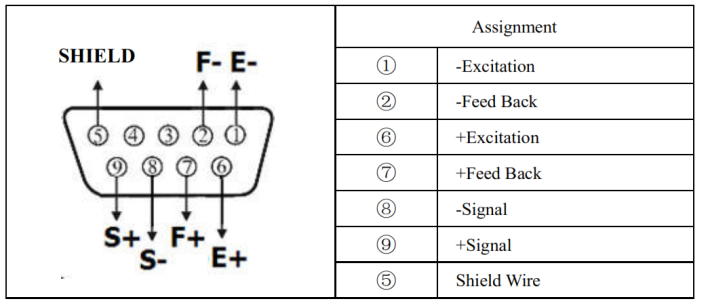 Connection with Load Cell